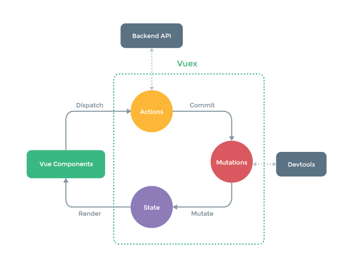Vuex Diagram