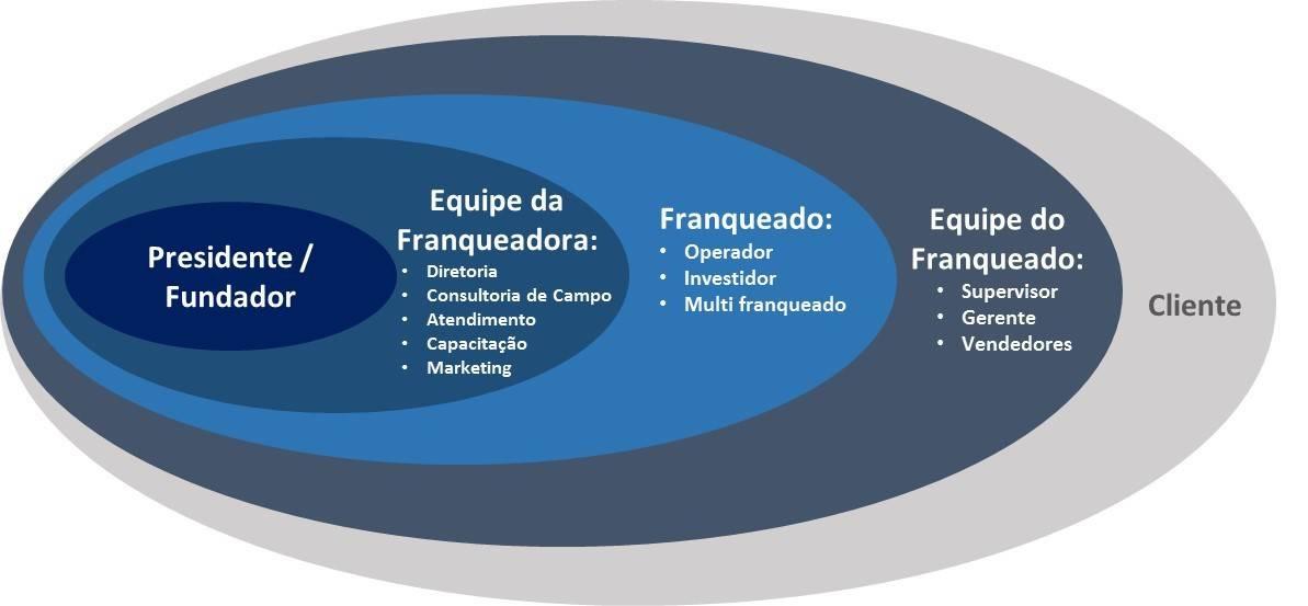 Gráfico que apresenta o nível entre um presidente ou fundador, a equipe franqueadora e a relação com os franqueados