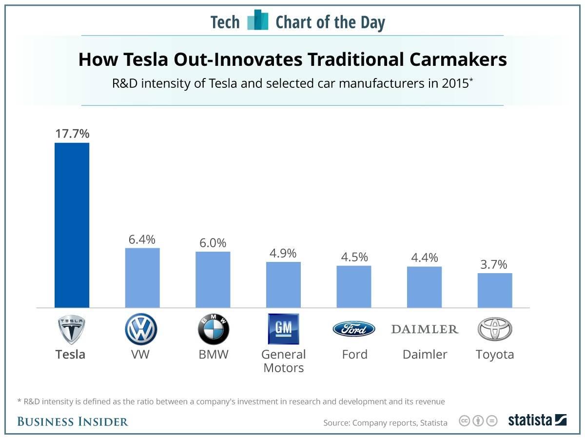 A imagem demonstra o quanto cada empresa de automóvel, de carro e tecnologia, investiu em Pesquisa e Desenvolvimento (P&D). Na imagem, observamos que a que mais investe é a Tesla, depois a Volkswagen, BMW, General Motors e assim por diante. Para ser bom em inovação disruptiva e inovar é preciso investir em Pesquisa e Desenvolvimento.