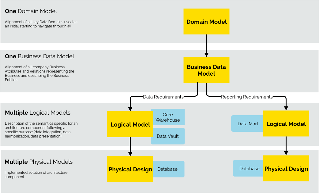 Data Modelling logical flows