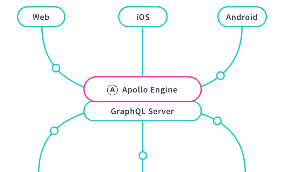 Apollo GraphQL