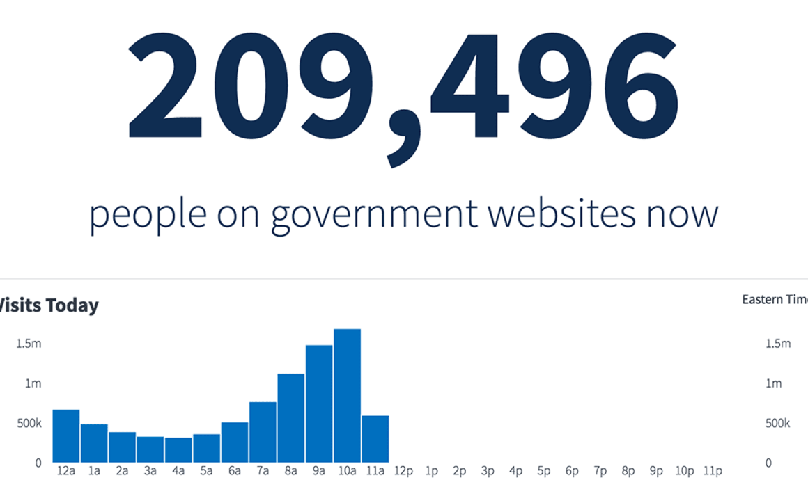 analytics.usa.gov | The US government's web traffic.