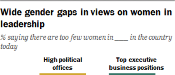 Pew Research Center's Social & Demographic Trends Project