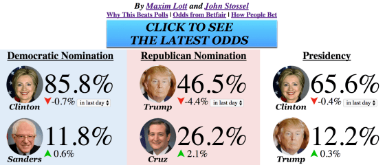 Election Betting Odds by Maxim Lott and John Stossel