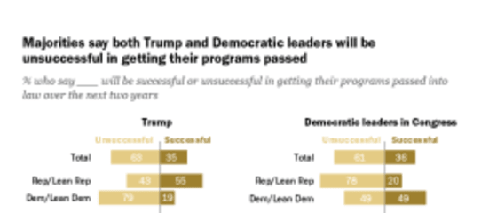 Pew Research Center for the People and the Press