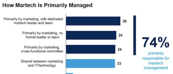 Chief Marketing Technologist
