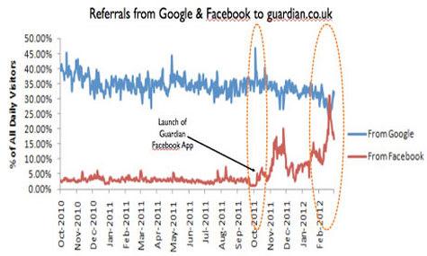 Referencias de Facebook en The Guardian