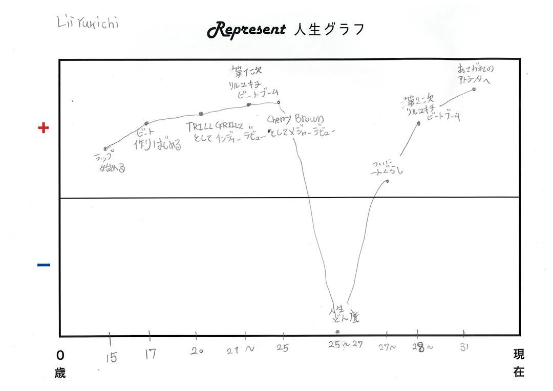 トラックメーカーのLil'Yukichi(リル・ユキチ)のRepresent人生グラフ