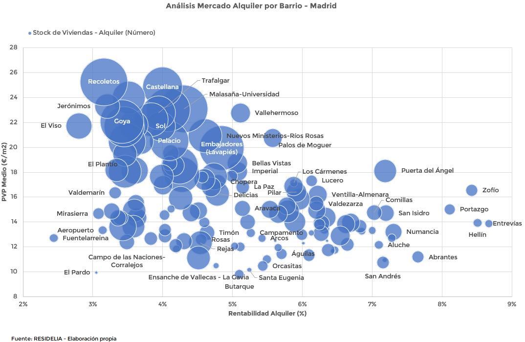 rentabilidad-vs-densidad-de-oferta-de-alquiler-por-barrios-en-madrid
