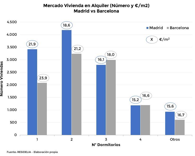 comparaci%C3%B3n-de-la-oferta-de-viviendas-en-alquiler-en-madrid-y-barcelona