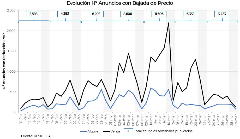 efectos-covid19-en-la-evoluci%C3%B3n-de-precios-del-mercado-inmobiliario-residencial