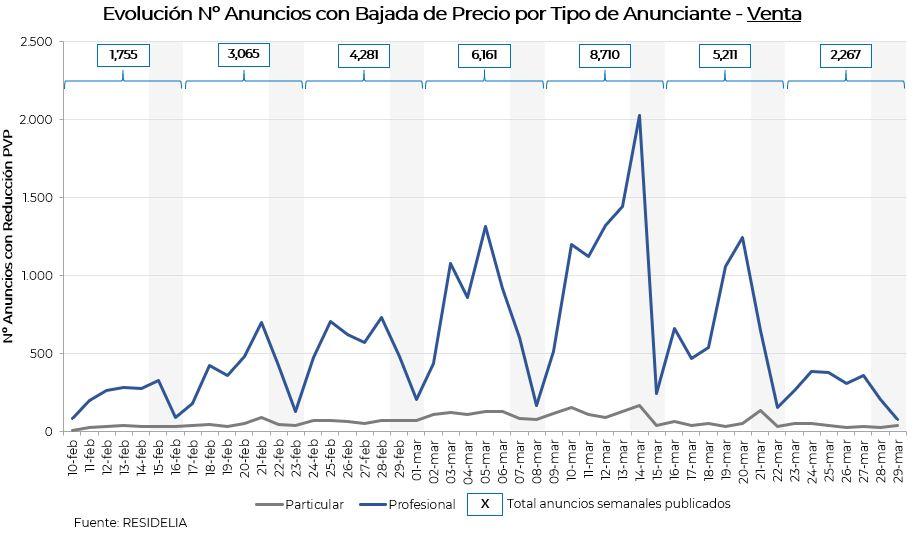 dispersion-precios-venta-2-dormitorios-madrid-barcelona