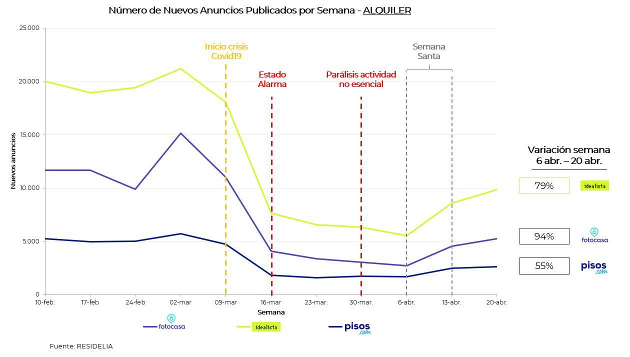 aumenta-el-ritmo-de-publicaci%C3%B3n-de-nuevos-anuncios-en-el-mes-de-abril