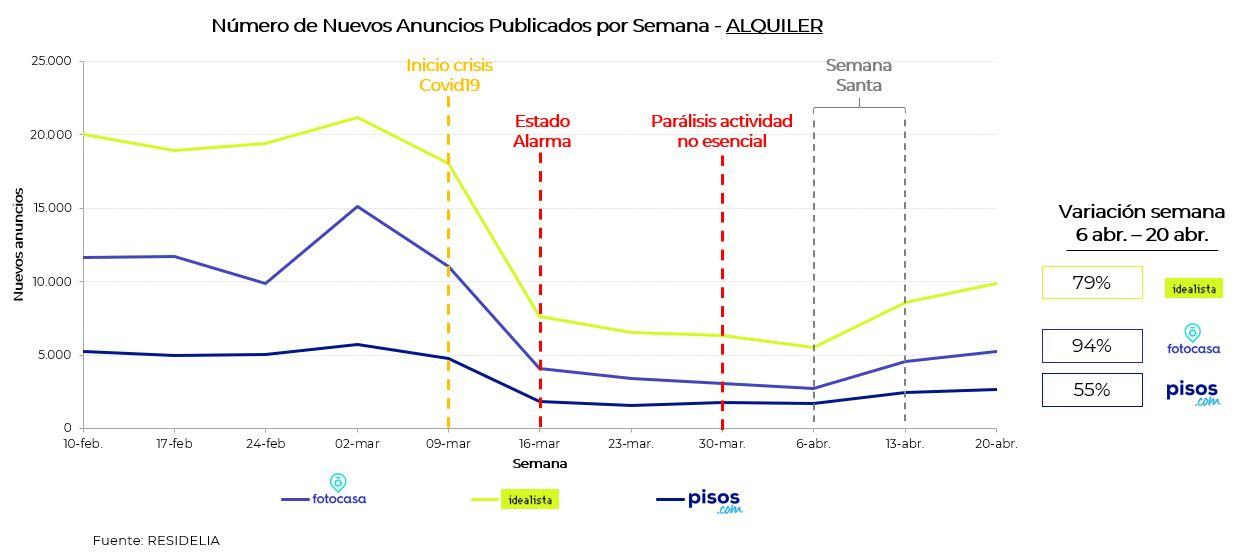 evolucion-impacto-covid19-mercado-inmobiliario-residencial-alquiler