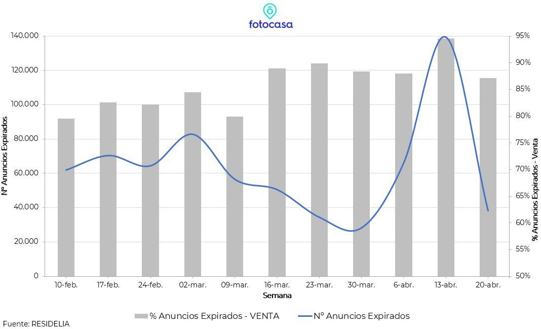 evolucion-impacto-covid19-mercado-inmobiliario-residencial-expirados-fotocasa