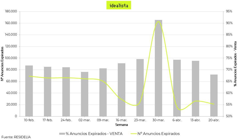 evolucion-impacto-covid19-mercado-inmobiliario-residencial-expirados-idealista