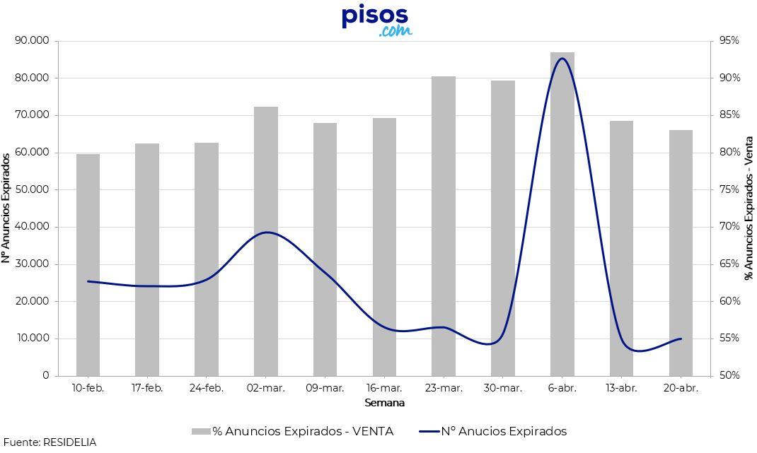 evolucion-impacto-covid19-mercado-inmobiliario-residencial-expirados-pisos