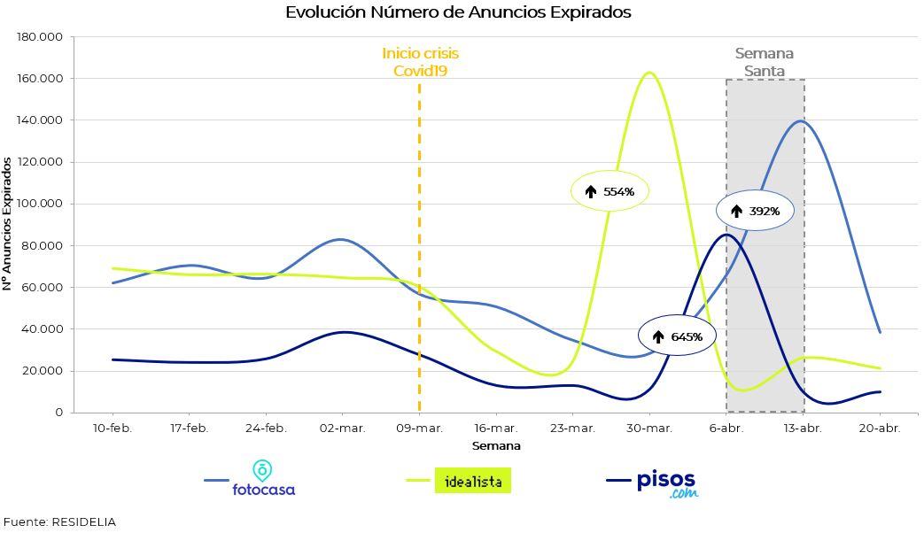 previo-al-aumento-del-n%C3%BAmero-de-nuevos-anuncios-publicados-incremento-de-anuncios-expirados