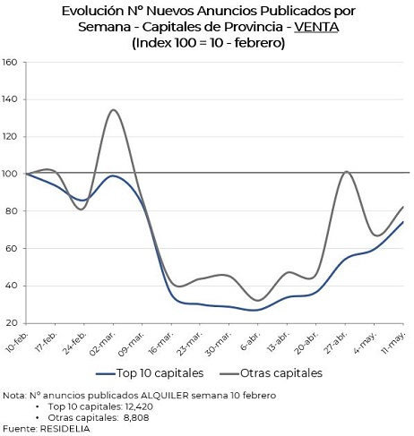 evolucion-nºanuncios-venta-capitales-provincia-mayo20
