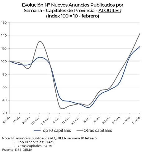 evolucion-nºanuncios-alquiler-capitales-provincia-mayo20