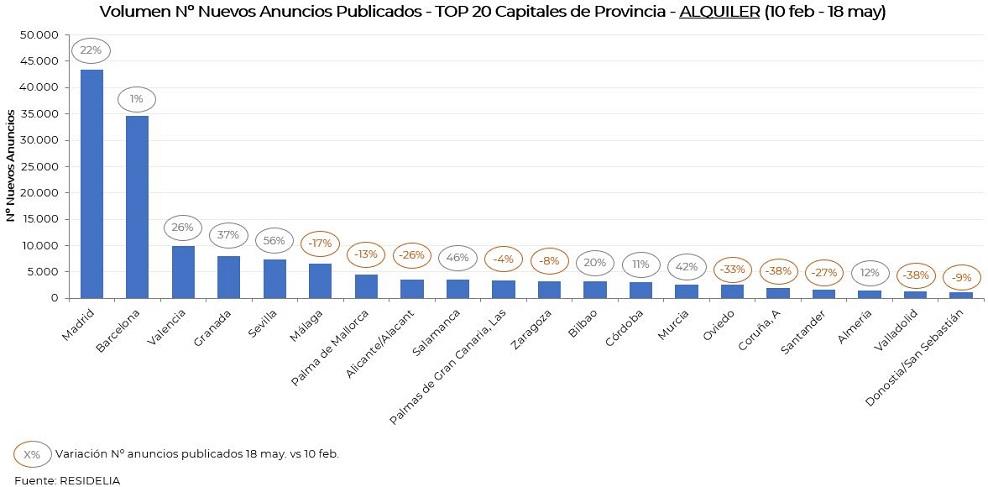 top20-volumen-nuevos-anuncios-alquiler