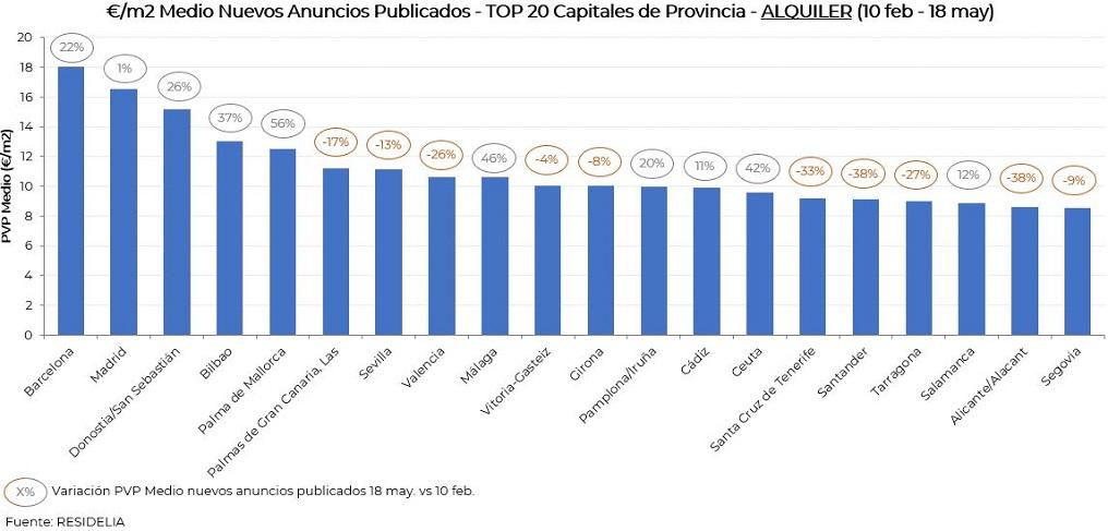 evolucion-pvp-alquiler-capitales-provincia-mayo20