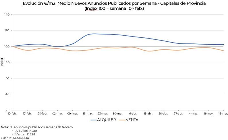 evolucion-pvp-medio-alquiler-vs-venta-mayo20