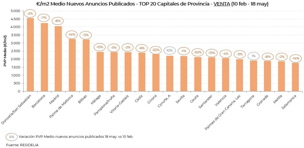 evolucion-pvp-venta-capitales-provincia-mayo20