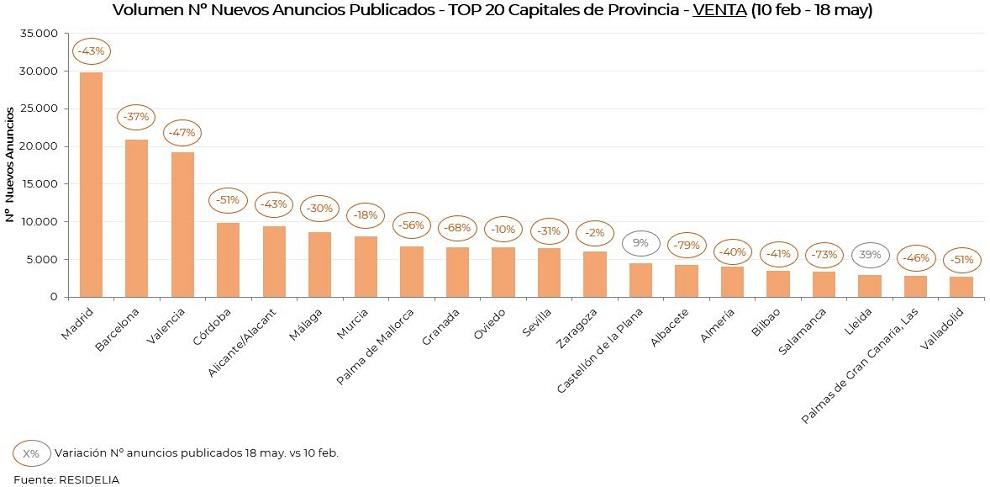 top20-volumen-nuevos-anuncios-venta