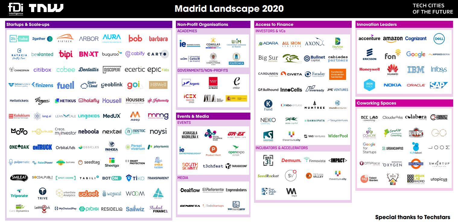 residelia-en-el-ecosistema-de-start-ups-de-madrid-seg%C3%BAn-tnw-x