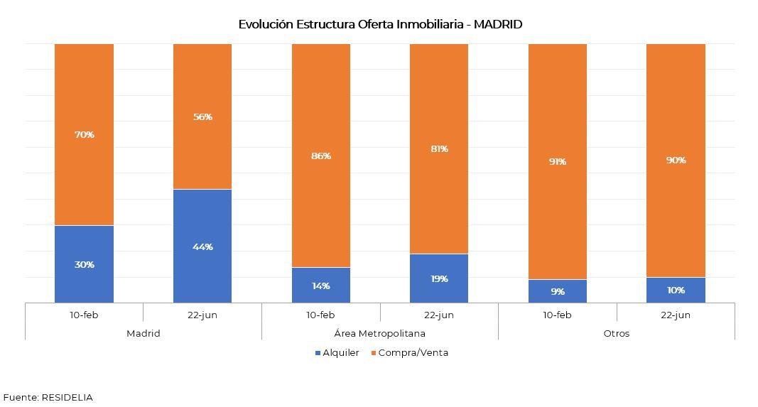 estructura-oferta-inmobiliaria-junio-2020-madrid