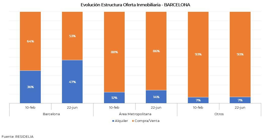 estructura-oferta-inmobiliaria-junio-2020-barcelona