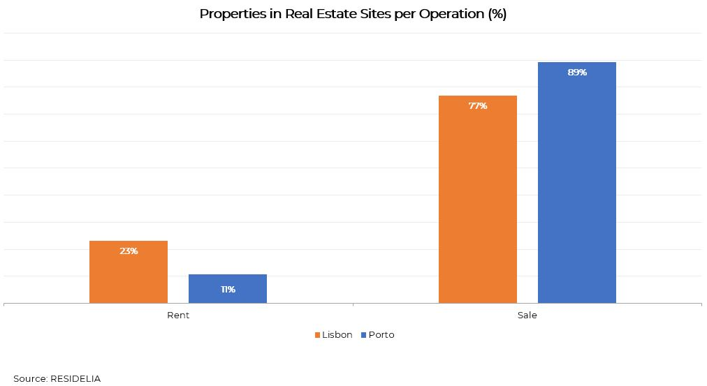 Properties-in-Real-Estate-Sites-per-Operation