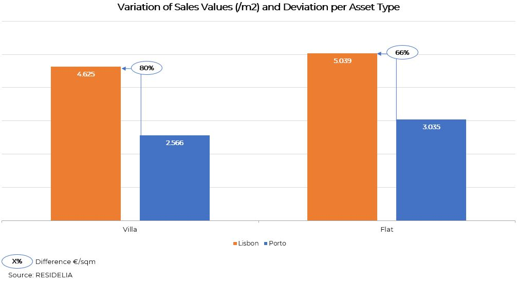 Sales-variation-per-type-of-asset