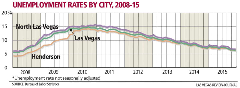 line graph unemployment by city by year