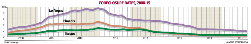 line graph of foreclosure rates by city by year