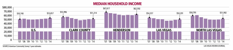 bar chart of median household income