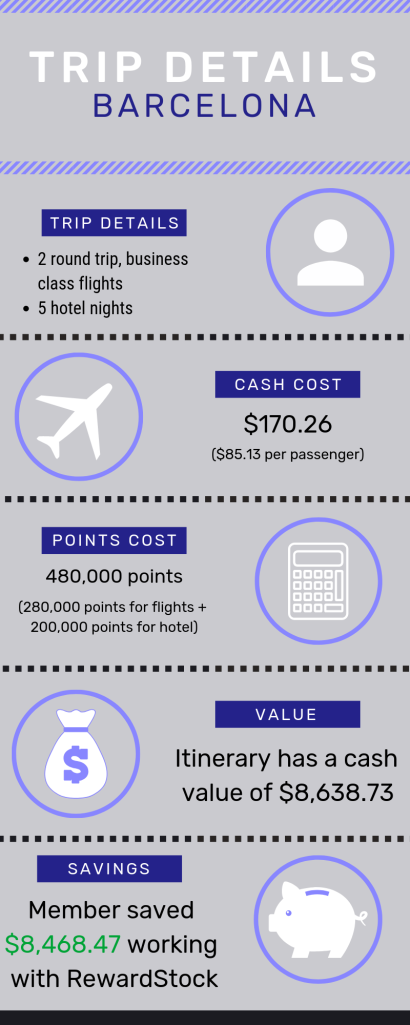 RewardStock member saved almost $2,000 on 5 hotel nights in Barcelona