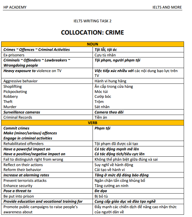 Crime Collocation part 1