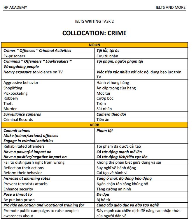 Crime Collocation part 1