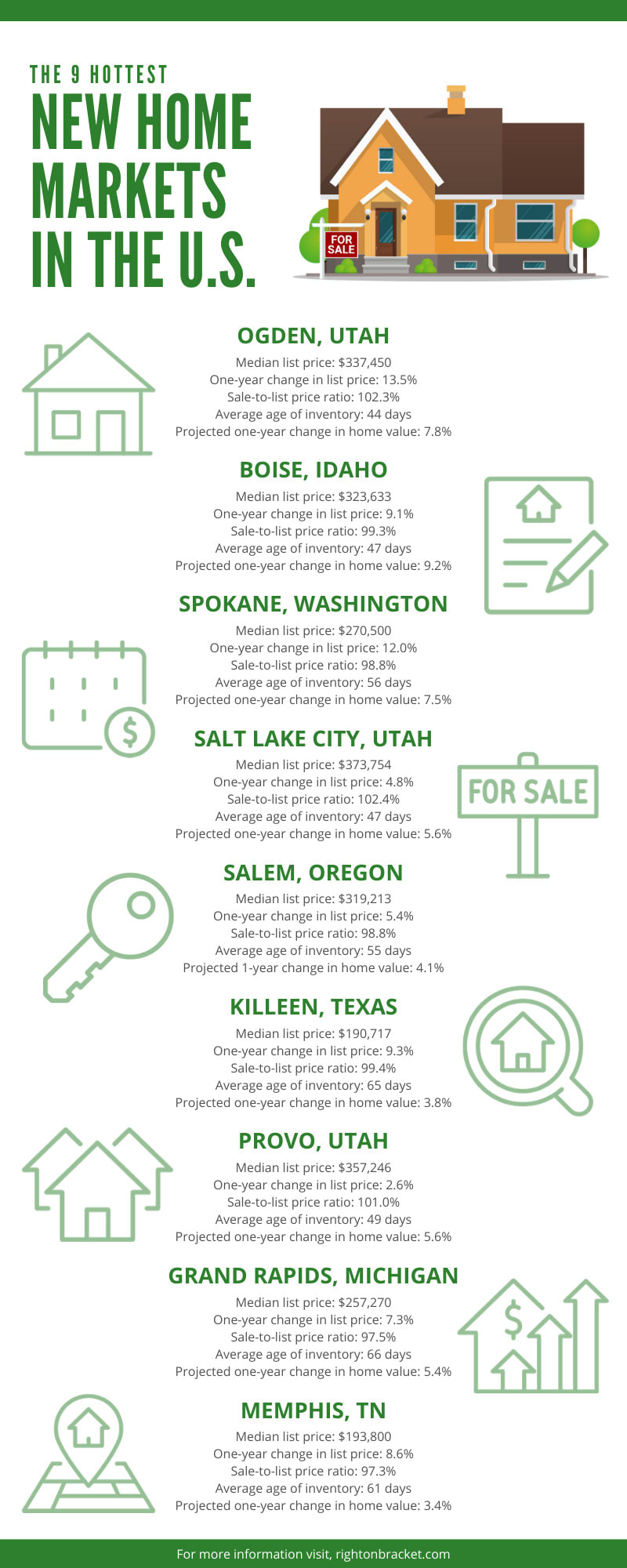 The 9 Hottest New Home Markets in the U.S. infographic