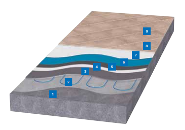 gulvvarme og underlag for membran