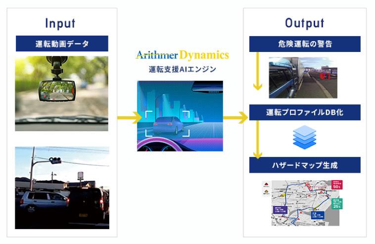 運転支援AIエンジンの概念図。運転動画データをInputすると運転支援AIエンジンArithmerDynamicsが危険運転の警告、運転プロファイルDB化、ハザードマップ生成をOutputする