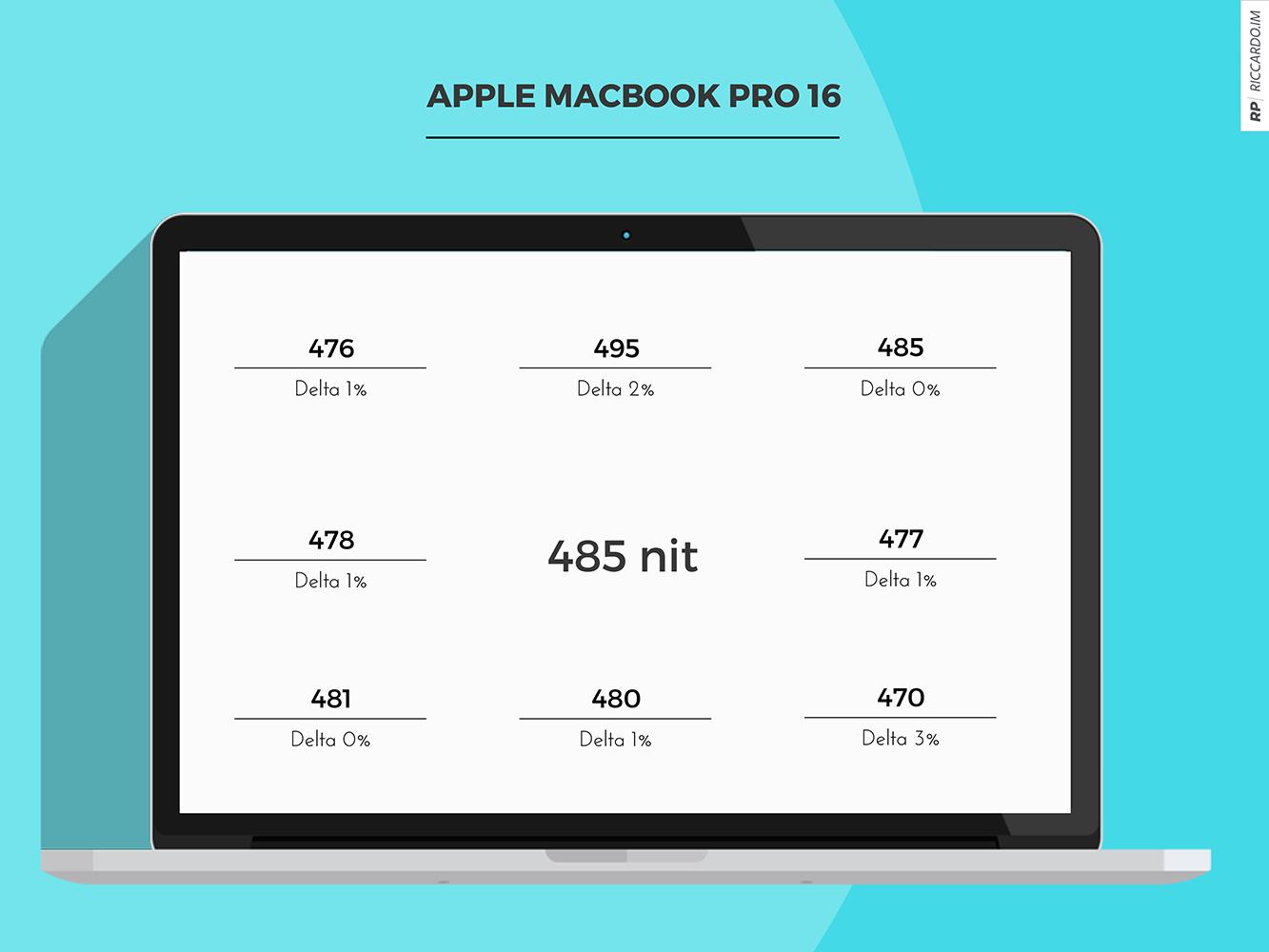 Recensione Apple Macbook Pro 16 Riccardo Im