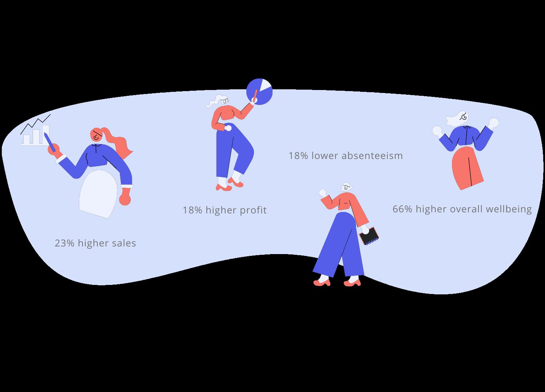 Employee Engagement Industry Data
