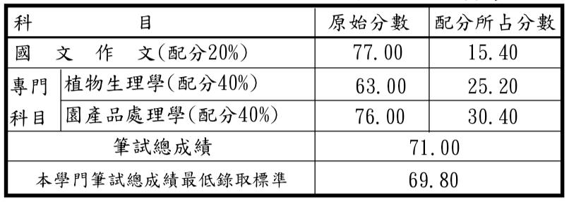 https://res.cloudinary.com/rna-sick/image/upload/v1557569327/107%20%E5%85%AC%E8%B2%BB%E7%95%99%E8%80%83/%E7%AD%86%E8%A9%A6%E7%AF%87/Screen_Shot_2019-05-11_at_18.07.18_iks7j4.png