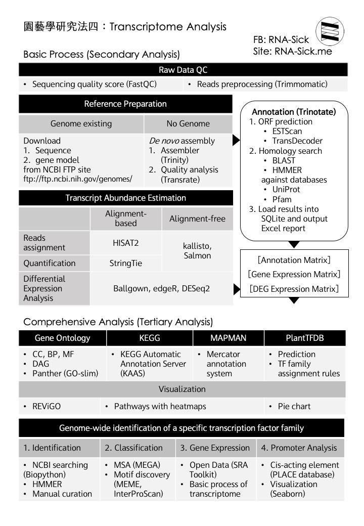 RNA-Sick transcriptome analysis handout