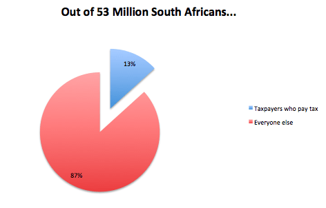tax-who-pays-tax-in-south-africa