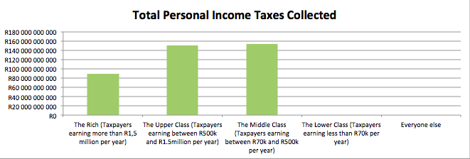 tax-total-income-taxes-collected-per-class