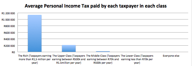 tax-average-tax-paid-by-taxpayer-in-each-class